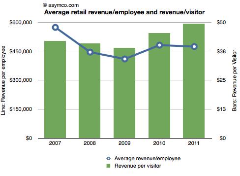 Gráfico asymco - Apple Retail Stores