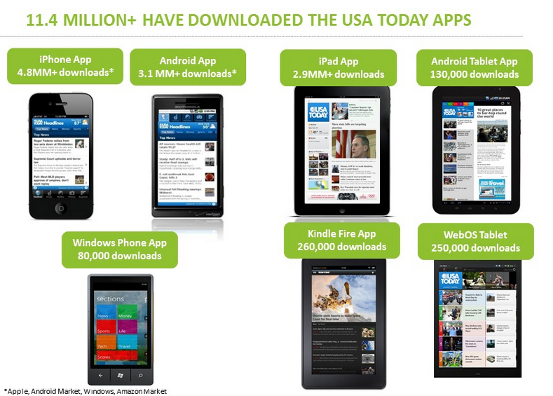 Números do app USA Today