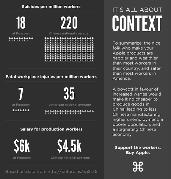 Gráfico: Apple e Foxconn