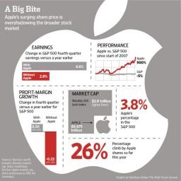 Gráfico - Apple