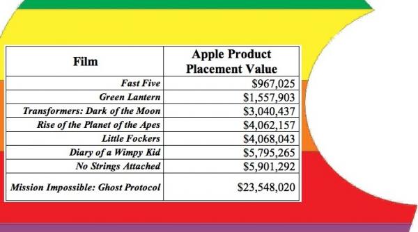 Investimento Apple em filmes