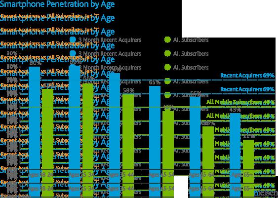 Nielsen sobre penetração de smartphones