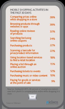 Nielsen sobre shopping