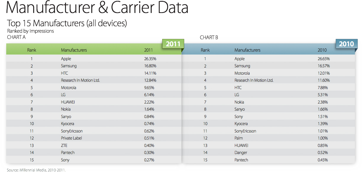 Millennial Media - 2011 Year in Review Mobile Mix Report