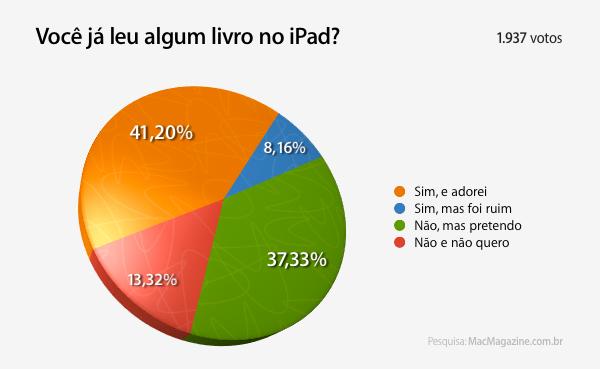 Enquete - livros no iPad
