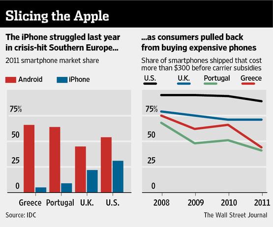 Vendas de celulares e subsídios
