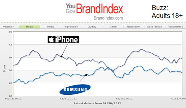 Gráfico - Samsung vs. Apple