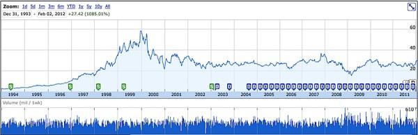 Gráfico - Microsoft