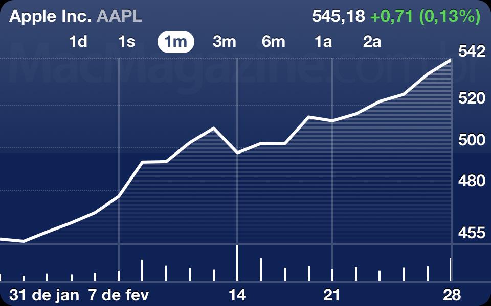 AAPL - 2 de março de 2012