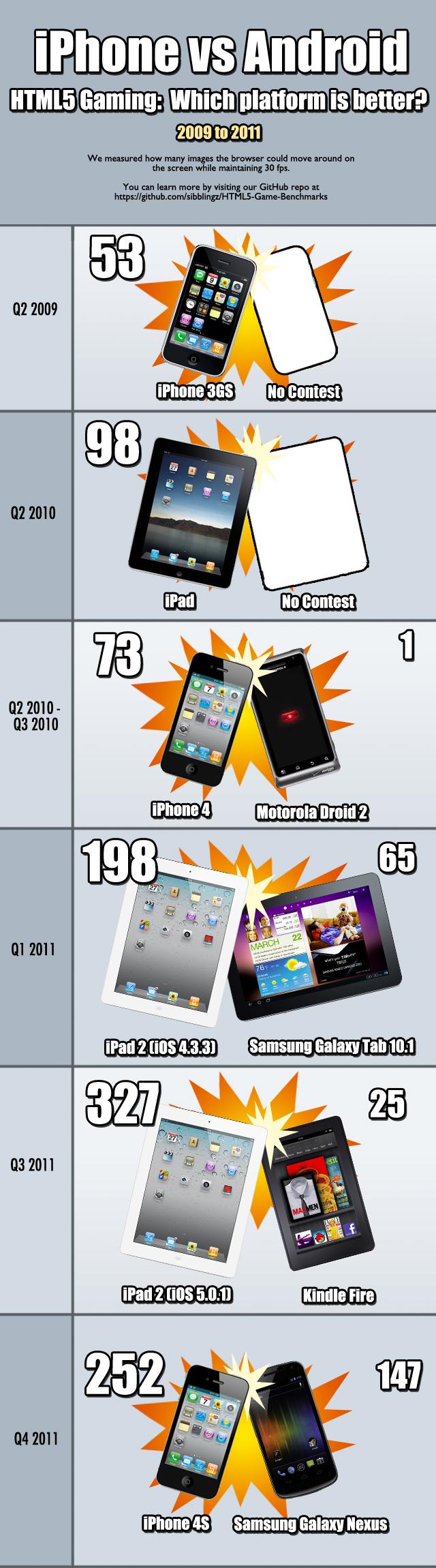 iOS vs. Android - Jogos em HTML5