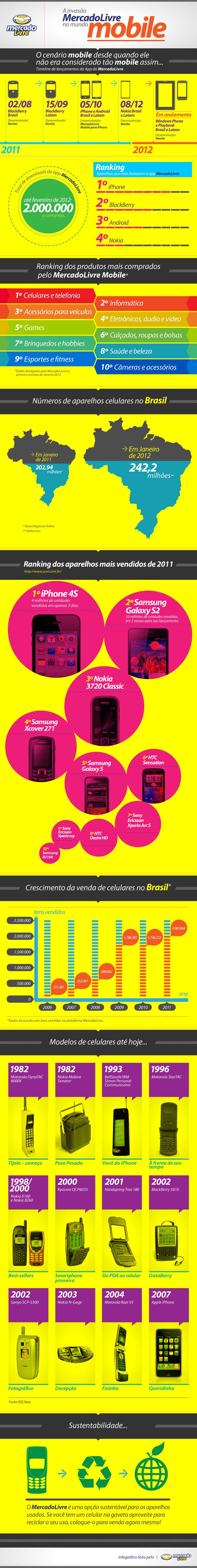 Infográfico - MercadoLivre