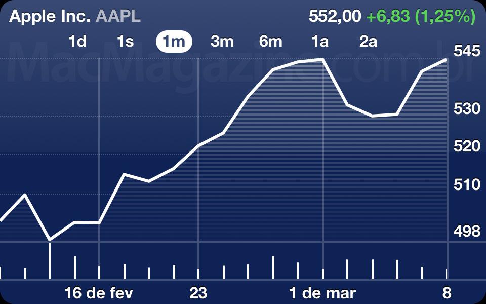 AAPL - 12 de março de 2012