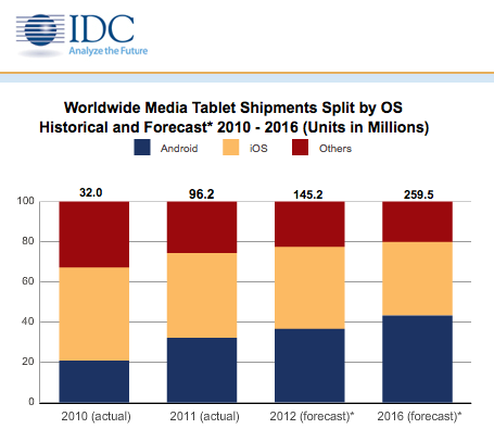 Gráfico IDC