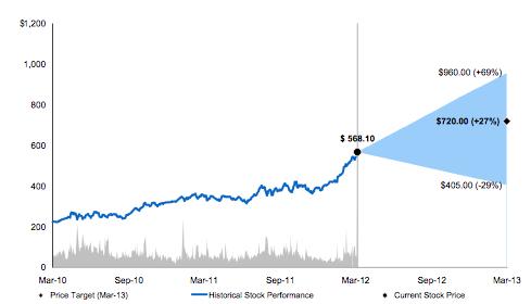 Gráfico - Morgan Stanley