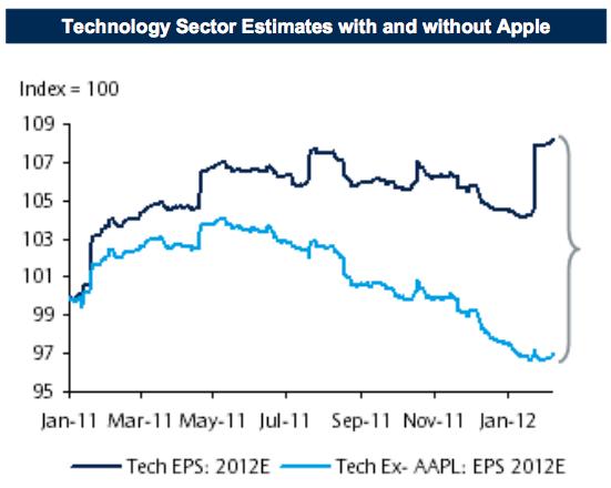 Gráfico - Estimativas do setor de tecnologia com e sem a Apple
