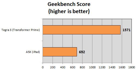 Gráfico - Benchmark do novo iPad (A5X) vs. Transformer Prime (Tegra 3)