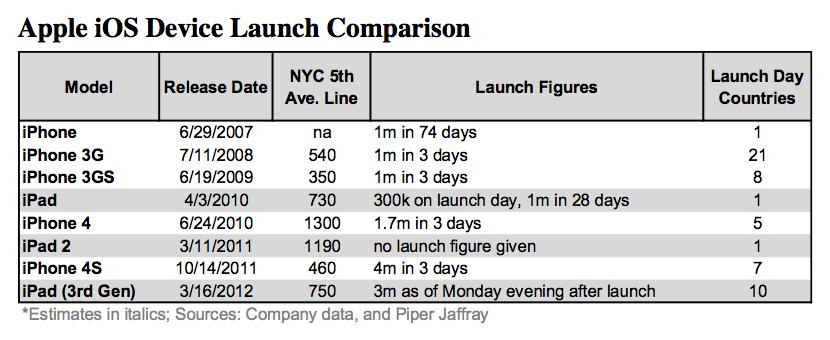 Gráfico - Vendas de iGadgets em seus respectivos lançamentos