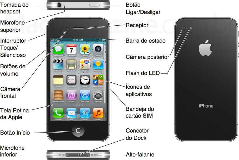 Diagrama do iPhone