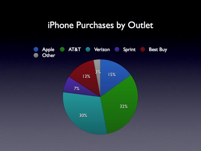CIRP - Gráfico de vendas (por loja) de iPhones