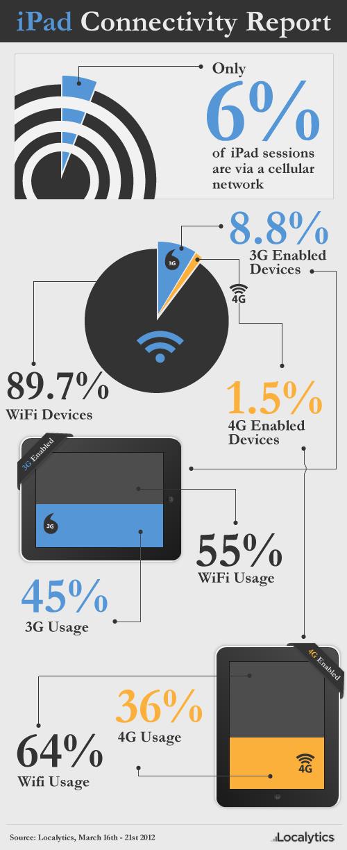 Infográfico sobre iPads e Wi-Fi