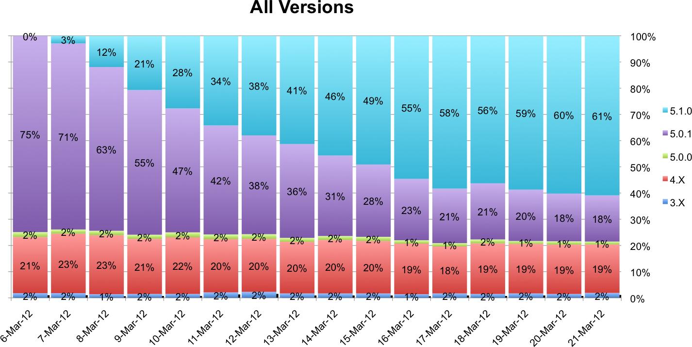Gráfico de adoção do iOS 5.1