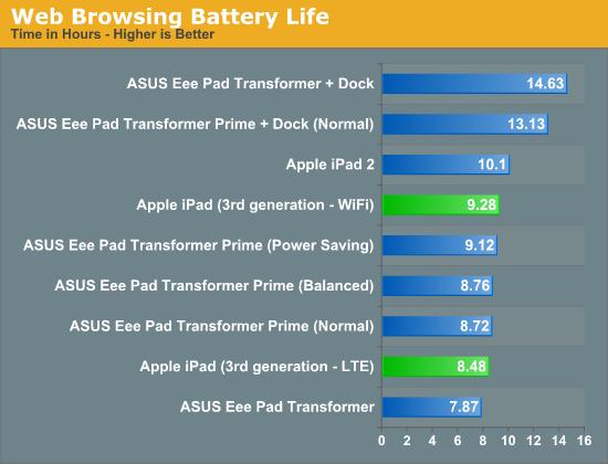 Gráfico - Comparativo de baterias de tablets