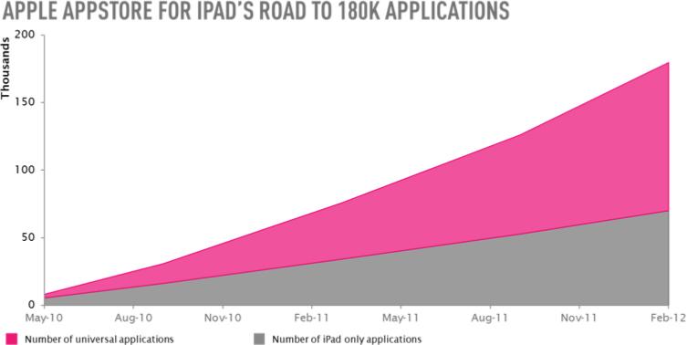 Distimo sobre dois anos da iPad App Store