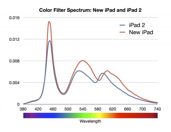 Gráfico - Comparativo de cores entre o iPad 2 e o novo iPad