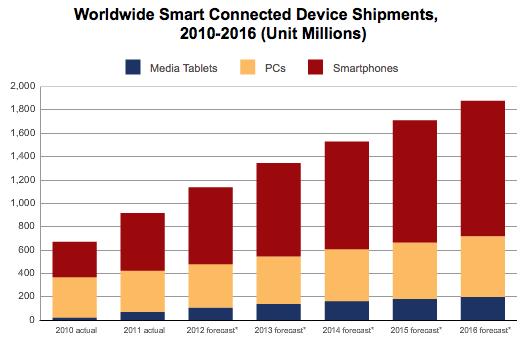 Gráfico IDC - PCs, tablets e smartphones