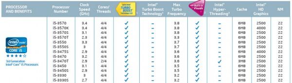 Tabela de chips Ivy Bridge - Desktop