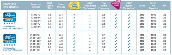 Tabela de chips Ivy Bridge - Notebook