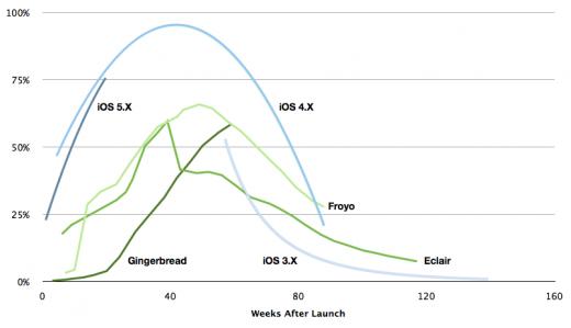 Gráfico - iOS vs. Android
