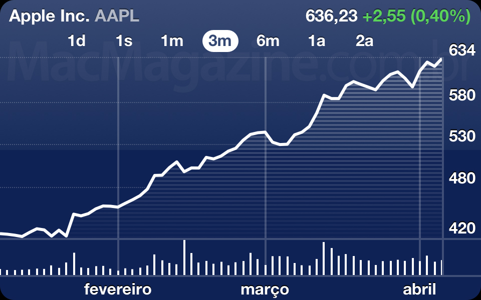 AAPL - 9 de abril de 2012