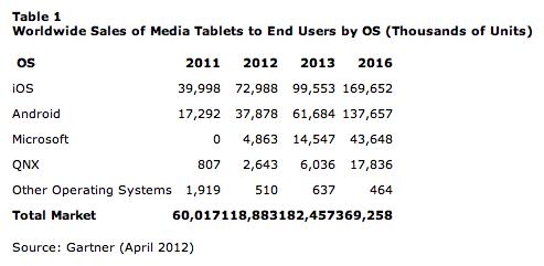 Gráfico da Gartner para o mercado de tablets
