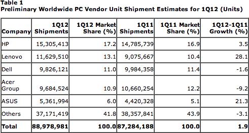 Gráfico da Gartner para o mercado de PCs