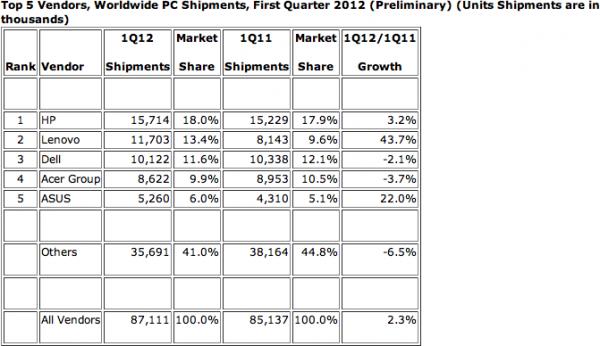 Gráfico da IDC para o mercado de PCs