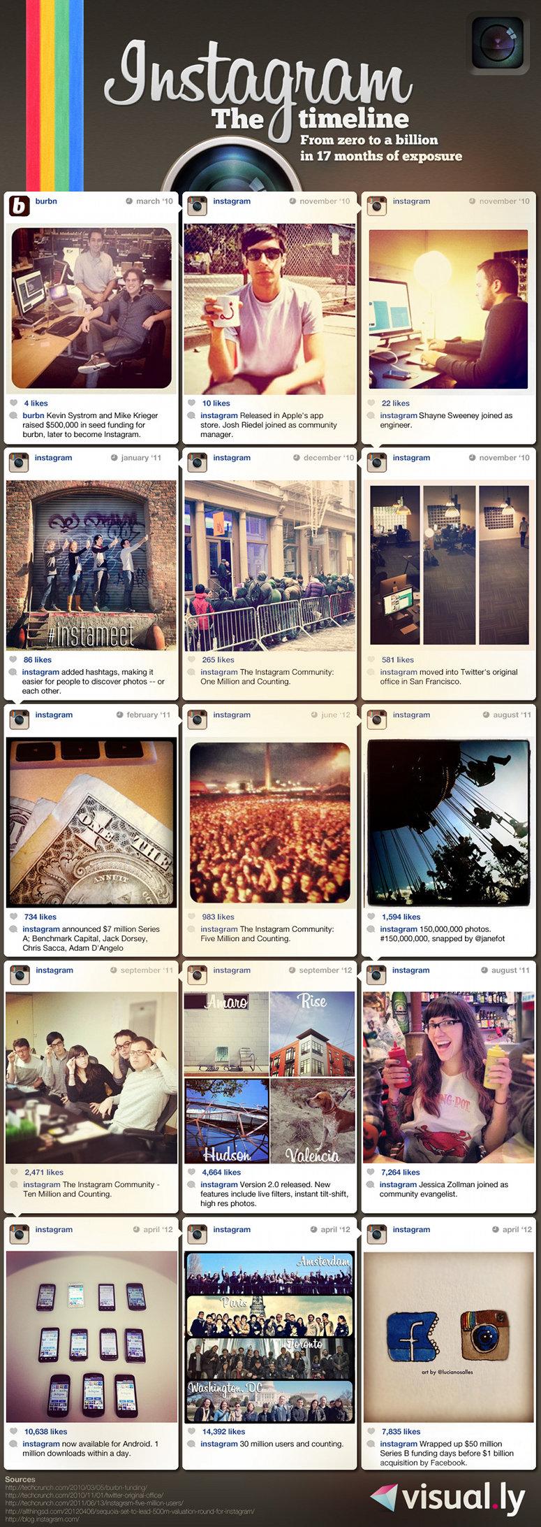 Infográfico - Instagram