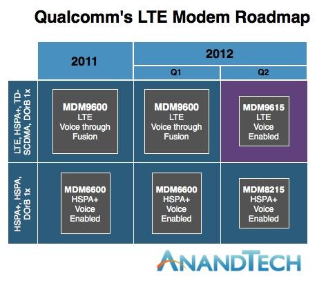 Roadmap da Qualcomm