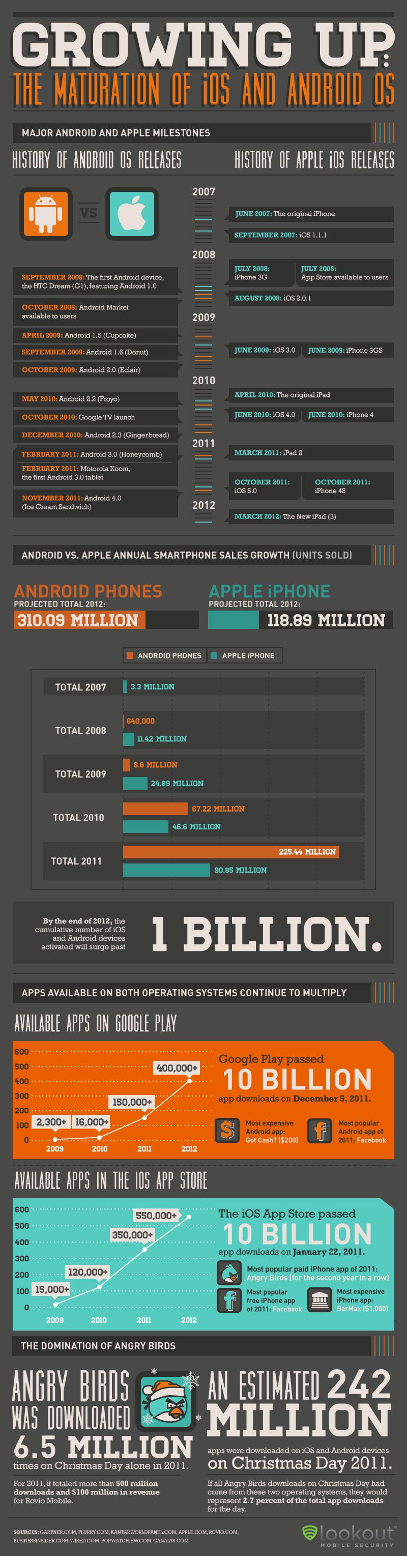 Infográfico - iOS e Android