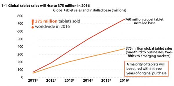 Pesquisa da Forrester - Tablets