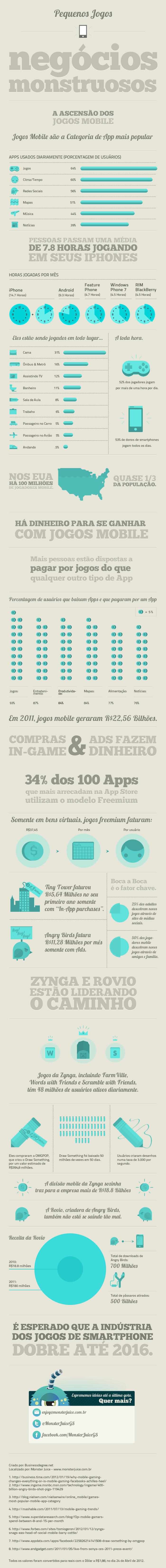 Infográfico de jogos mobile