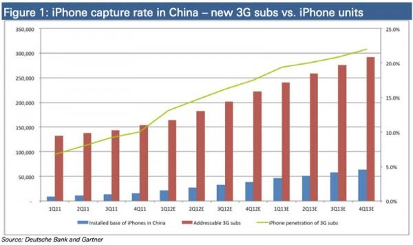 Gráfico - Vendas de iPhones na China