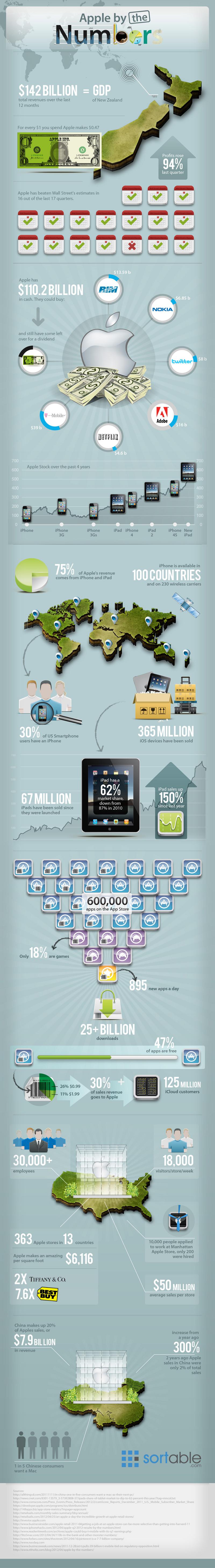 Infográfico - Apple em números