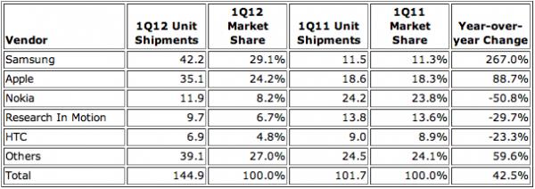 Gráfico IDC para as vendas de smartphones no Q1 2012