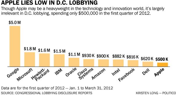 Gráfico - Lobbying