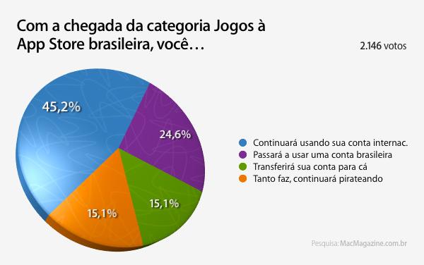 Enquete sobre jogos na App Store brasileira