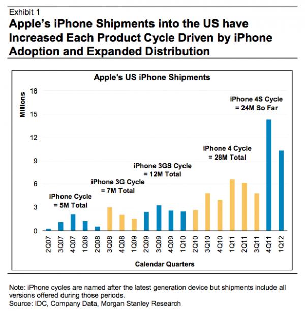 Gráfico Morgan Stanley - Venda de iPhones