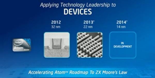 Roadmap da Intel