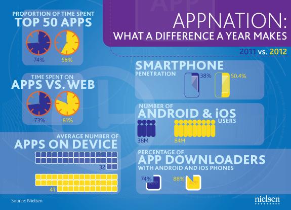 Nielsen sobre apps