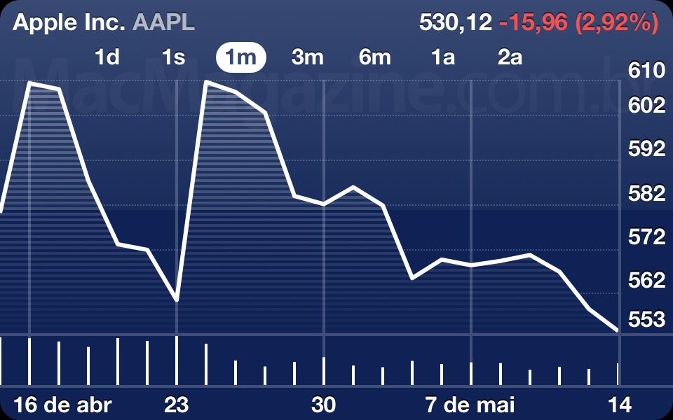 AAPL - 17 de maio de 2012
